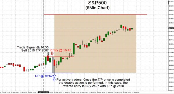 S&P500 2017.09.29