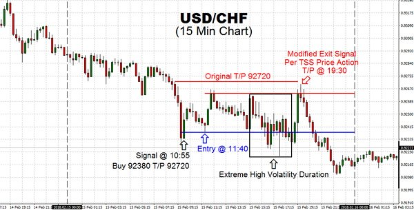 Looking at the USDCHF currency pair peel-off the resistance 92700 coupled with immediate descending moves, gave us WTF moment and took early exit