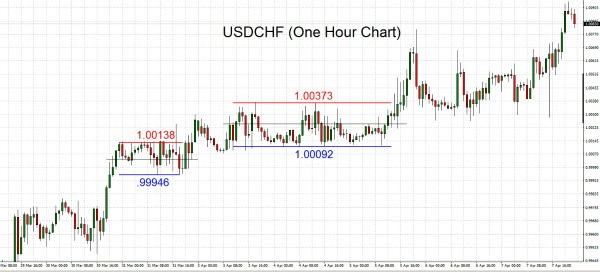 The chart analysis concept of support and resistance are certainly two most widely talked about tools in technical analysis, and they're frequently viewed as an entry reference price.