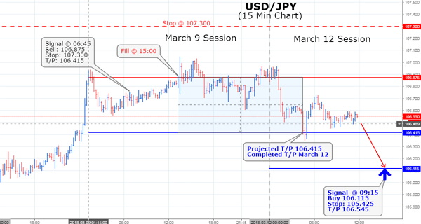 The Yen has added incremental value against the US Dollar so far. Japan's currency hit our projected T/P price of 106.415, and the currency may be ready to strengthen further