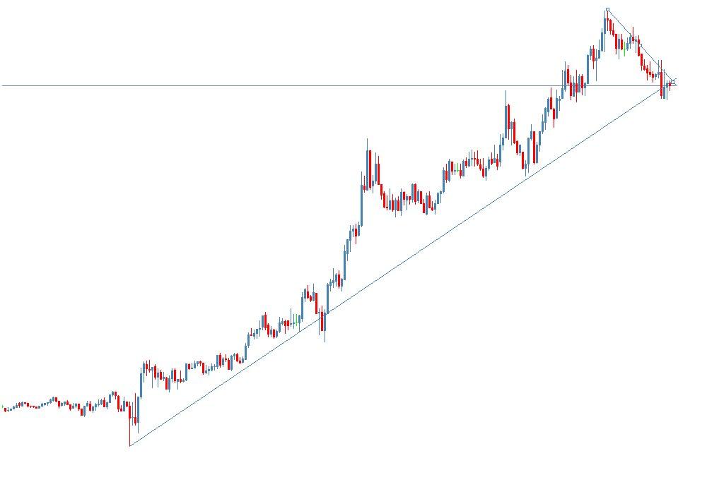 EUR/USD 5min Chart