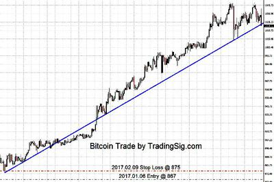 Bitcoin continues to gain strength
