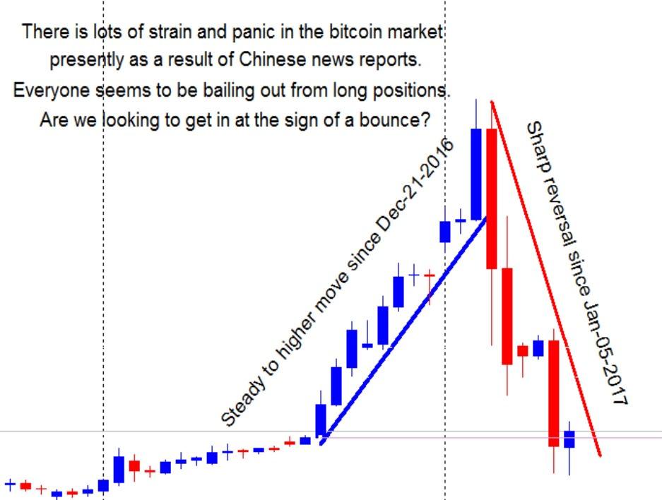Bitcoin-market