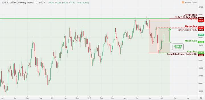 U.S. Dollar-DXY Index