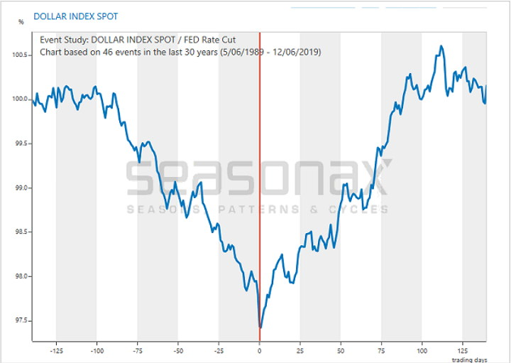 The Event Study U.S. Dollar Index Spot chart below presents the average pattern of the DXY index in the 140 days before and after the rate cuts in the federal fund's rate