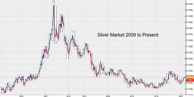 Have the Prices of Silver Peaked?