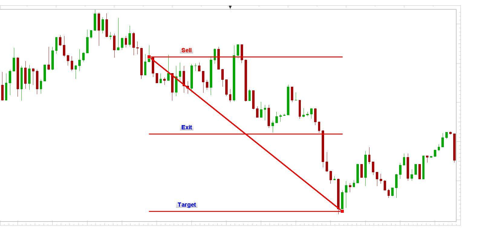 EUR/USD 1min chart