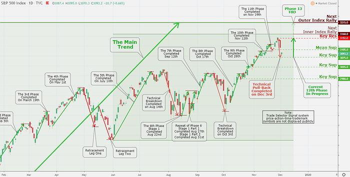 S&P 500 Market